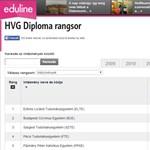 Itt van az egyetemek-főiskolák teljes toplistája - online rangsorok
