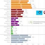 Kilőtt a Jobbik februárban, de a bizonytalanok még fordíthatnak