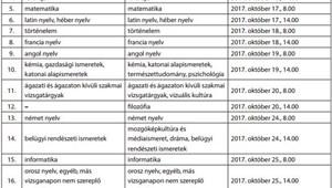 Hivatalos: ilyen lesz a 2017/2018-as tanév, itt vannak a legfontosabb dátumok