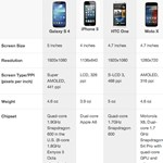 Moto X vs. Galaxy S4 vs. iPhone 5 vs. HTC One