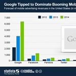 Így alakul a mobilos hirdetési piac