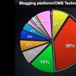 Blogok világa - toronymagasan vezet a Wordpress