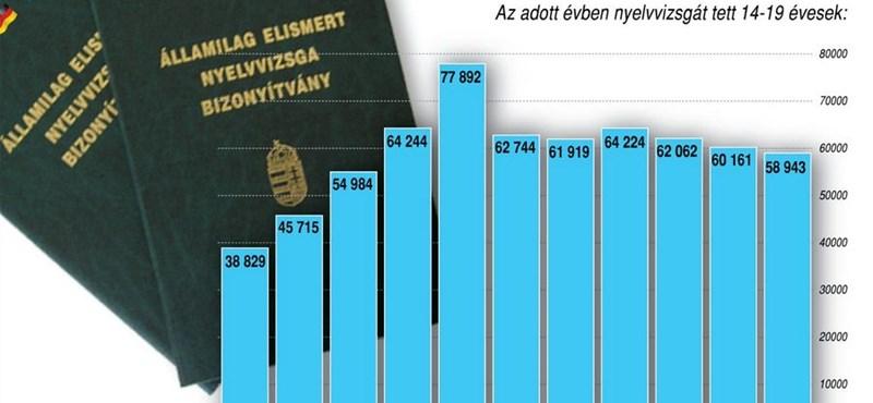 Infografika: nehezebb lett a nyelvvizsga, vagy kevesebben jelentkeznek?