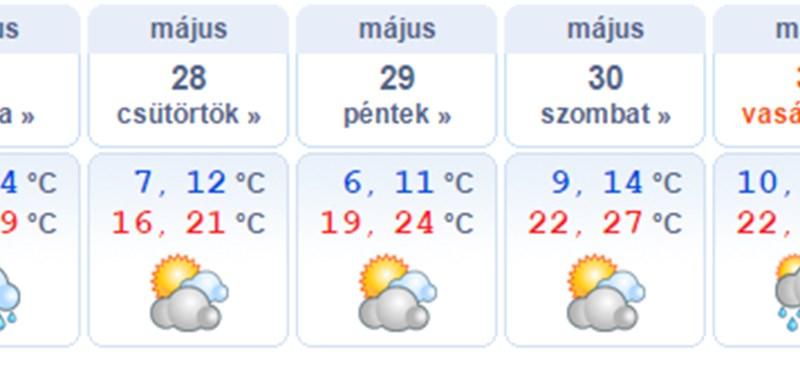 A hét második felétől tér vissza a napos idő