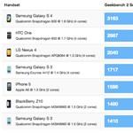 A világ leggyorsabb mobilja a Samsung Galaxy S4