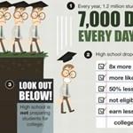 Ennyit ér a diploma, ennyit kell fizetni a legdrágább képzésért - itt a csúf igazság