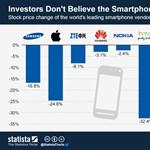 Kifulladtak az okostelefonok?
