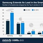 Hogy teljesítenek a legnépszerűbb okosmobilgyártók?