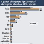 Medián: Olvadni kezdett a Fidesz támogatottsága