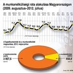 Infografika: így alakult a munkanélküliség