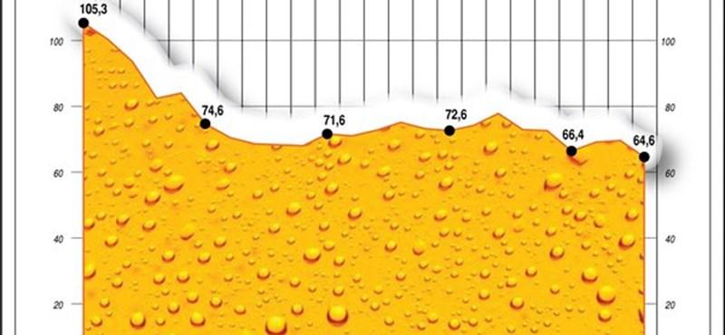 Egyre kevesebb sört iszunk - nézze csak ezt a lekonyuló grafikont!