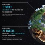145 ezer ember hal meg naponta a Twitter miatt?