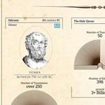 Infografika: minden idők legnépszerűbb könyvei
