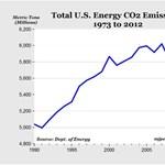Brutális csökkenésbe fordult az USA széndioxid kibocsátása