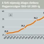 A leglassabban a magyar lakosság öregszik Európában
