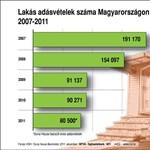 Lakás adásvételek száma Magyarországon