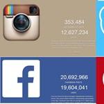 Érdekes vizualizálás: az internet valós időben