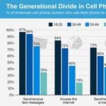 Jobb ábra nincs is a fiatalok digitális forradalmáról