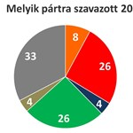 A parlament helyett a Facebookban bíznak az új magyar mozgalmak