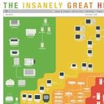 Fantasztikus ábra az Apple termékek történetéről [infógrafika]