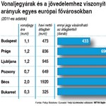 Összehasonlító táblázat: ordítóan drága a budapesti buszjegy
