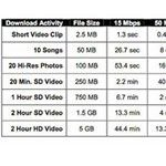 Két órás HD videó letöltése 2 perc alatt