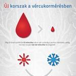 Infografika: milyen vércukormérőt vegyünk?