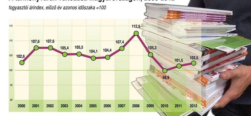 Infografika: így változott a tankönyvek ára