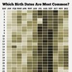 Melyik a legritkább születésnap? - Infografika