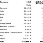Samsung, Nokia, Apple - ez a legfrissebb sorrend
