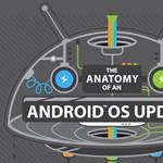 Így frissülnek az Android-mobilok