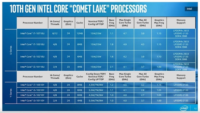Tech: Many options: Intel, Comet Lake, launches new processors