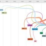 Látványos összeállítás a web fejlődéséről [infografika]