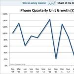 Durván lassul az iPhone-eladások növekedése