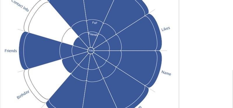 Május 31.: tömeges Facebook-profiltörlés?