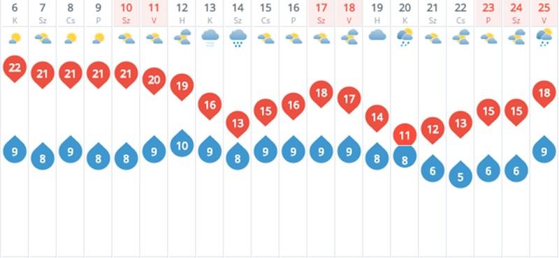 Milyen idő várható októberben? Mutatjuk