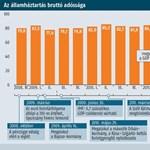Többségbe kerülhetnek az államadósság itthoni finanszírozói