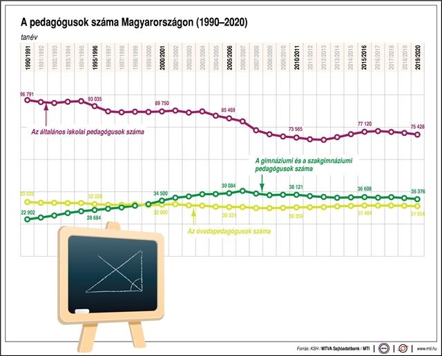 A tanárok számának alakulása 1990–2020 között