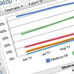 Hihetetlen, de még mindig a Windows XP a legnépszerűbb
