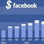 Két év alatt duplázta meg milliárdos bevételét a Facebook