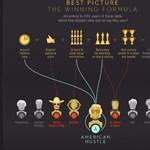 Bajuszos férfi főszereplő = garantált Oscar-díj