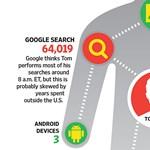 Meghökkentő kép: ezt mind tudja rólunk a Google