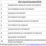 Két magyar egyetem is van a 20-as kelet-európai és közép-ázsiai rangsorban