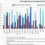 És ha Brüsszel fizetné a munkanélküliségi segélyt?
