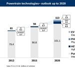 Hibridek lepik el az utakat 2020-ra?